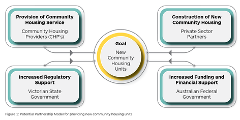 20200922 affordable housing chart